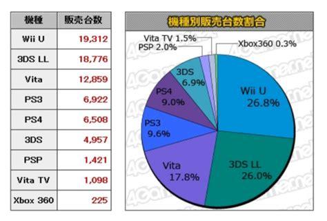 Best Seller Ps4 Vr Karts Reg 1 mario kart 8 is helping nintendo kill ps4 sales in japan