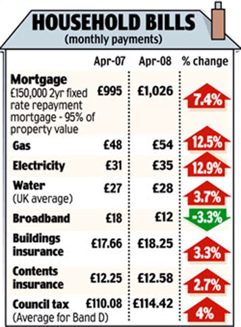 real rate of inflation revealed daily mail cost of