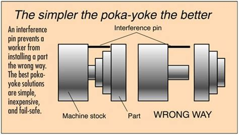 design for manufacturing exles poka yoke exles in manufacturing don t wait to the end