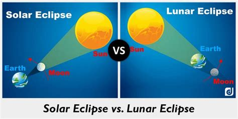 difference between solar and lunar eclipses