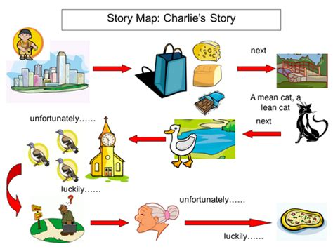 Ks2 Story Maps For Iwb By Bevevans22 Teaching Resources Story Map Powerpoint