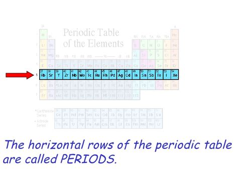 Horizontal Row On The Periodic Table by History Periodic Table