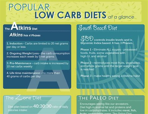 6 Types Of Diet Which Ones Right For You by 11 Best Low Carb Diet Infographics Roundup