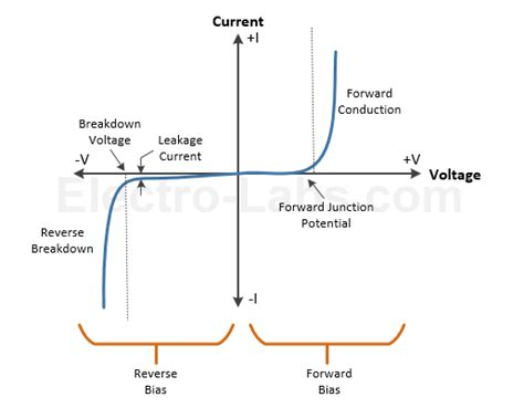 diode forward bias curve diodes types and applications labs