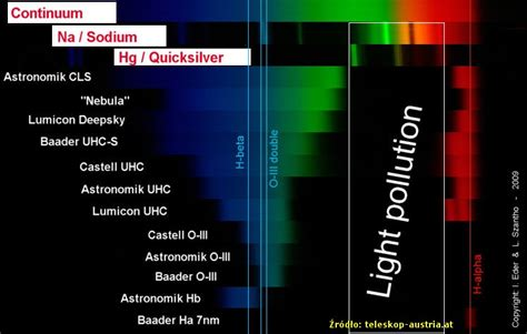 astronomik cls light pollution filter fighting light pollution with astronomik cls and cls ccd