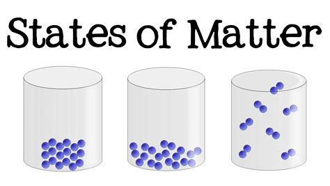 what is nature of matter 3 states of matter for solid liquid gas science