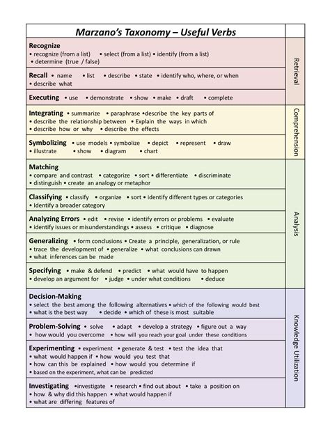 marzano learning scale template related keywords marzano
