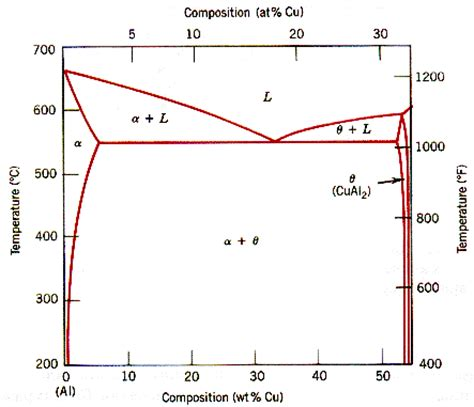 material phase diagram active diagrams