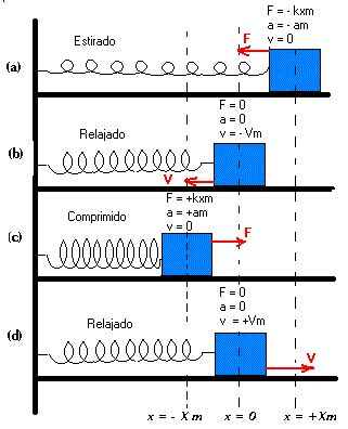 oscilacion fisica formulas movimiento arm 243 nico simple mas fisica10y11