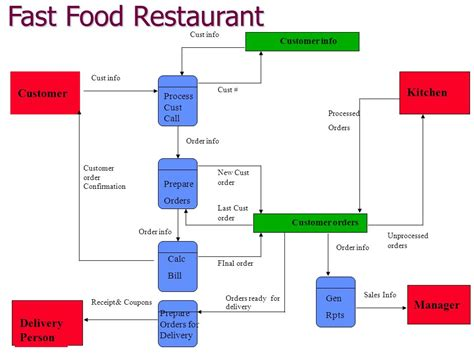 fast food flowchart prepare for 1 3 pizza wants to install a