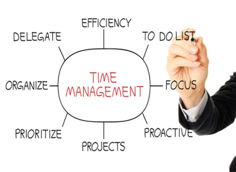 Best Schools For Product Management Part Time Mba by Time Management Tips For The End Of Year Sales Run