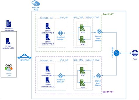 step up authentication scenarios with ad fs 20 part ii image gallery adfs azure