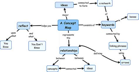 how to make a mapping diagram for a relation concept map lrg www camsp cornerstone assets images