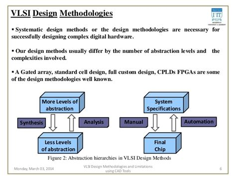 Layout Methodologies In Vlsi Design | study of vlsi design methodologies and limitations using