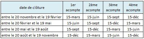 Paiement Is Calendrier Les Acomptes D Is Calcul Et Paiement Le Coin Des