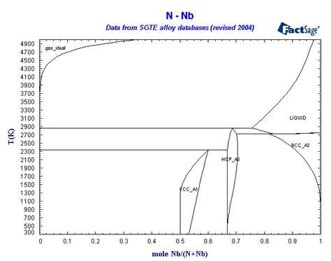 diagramme de phase fe cu sc phase diagram al sc free engine image for user manual