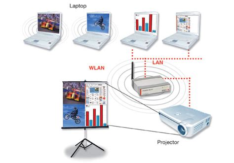 Wireless Projector Server lindy wireless extender and projection server the register