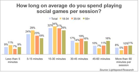 Online gaming statistics uk marriage
