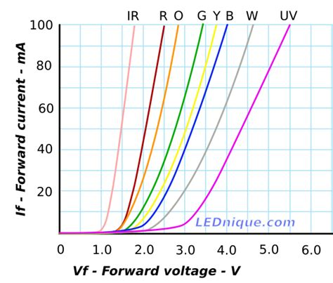 diode forward voltage led white led diode forward voltage 28 images electrical engineering would it make sense to a