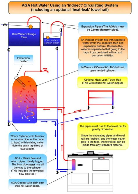 indirect boiler system diagram indirect heating system diagram wiring diagram schemes