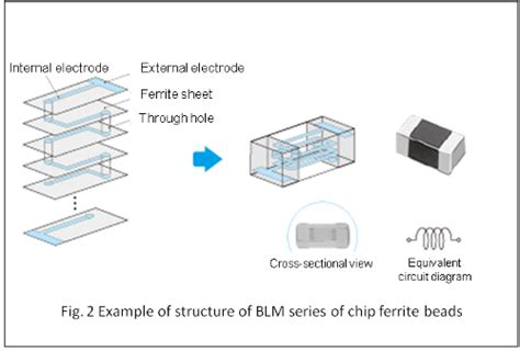 multilayer chip inductor construction basics of noise countermeasures lesson 4 chip ferrite murata manufacturing co ltd