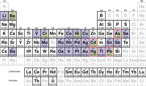 heavy metals periodic table csl periodic table chemical solutions ltd heavy
