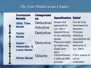 Curriculum Model Of Hilda Taba Best Features Models Of Curriculum