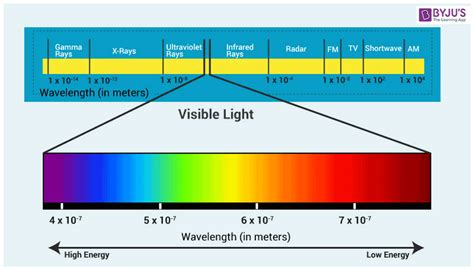 wavelength and frequency of light wavelength of light wavelength of visible light byju s