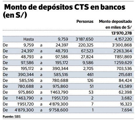 banco bcp formato para deposito de cts noviembre 2016 prestamos inmediatos en mexicali blog