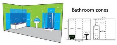 Cartwright Lighting Edmonton Lighting In Bathrooms Zones Lighting Xcyyxh