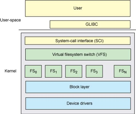 format linux file system in windows anatomy of the linux virtual file system switch