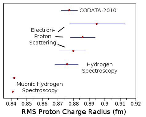Radius Of Proton by Tikalon By Dev Gualtieri