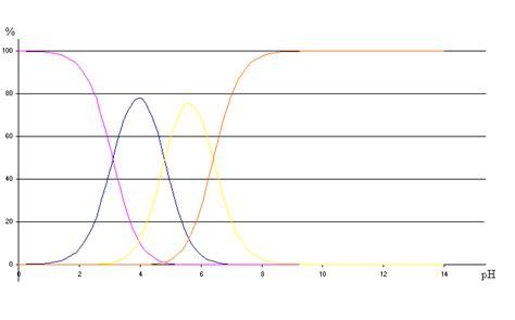 tracer un diagramme de prédominance les ph des solutions aqueuses suite du cours