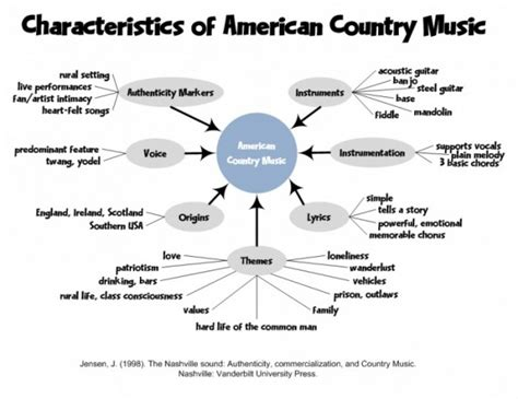 What Qualities Make An American Characteristics American Country