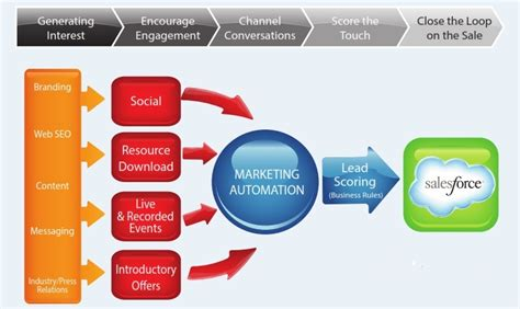 Advantages Of Integrated Mba by Crm Evangelist Experts In Customer Relationship