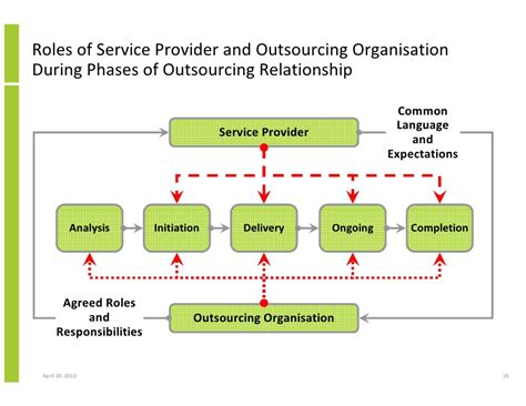Contract Work Agreement Template outsourcing and managed services developing a common