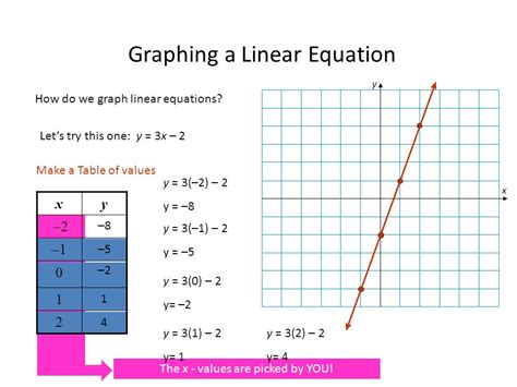 graphing linear equations a table of values graphing linear equations ppt