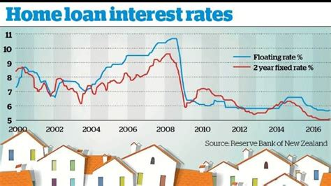 don t panic home loan rate rises mortgage brokers