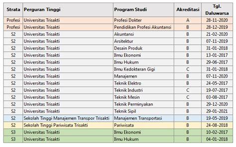 Sul Ijazah Sekolah Atau Perguruan Tinggi biaya kuliah program pascasarjana universitas trisakti jakarta kuliah kelas karyawan indonesia