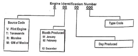 toyota part number lookup gm forklift engines how to find the serial number