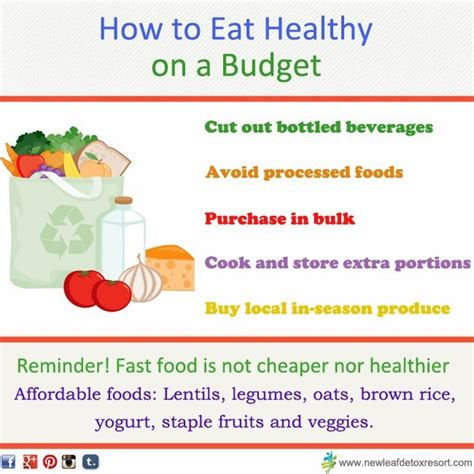 images  healthy eating   budget