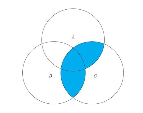 venn diagram types venn diagrams template free diagram site