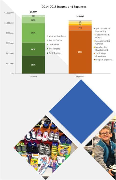 Las Vegas Welfare Office by Annual Donor Report Assistance League Of Las Vegas