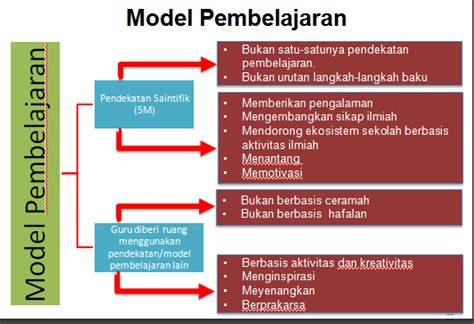Model Model Pembelajaran Mengembangkan Profesionalisme Guru Rusman model pembelajaran dalam kurikulum 2013 materi diklat kurikulum 2013 pendidikan kewarganegaraan