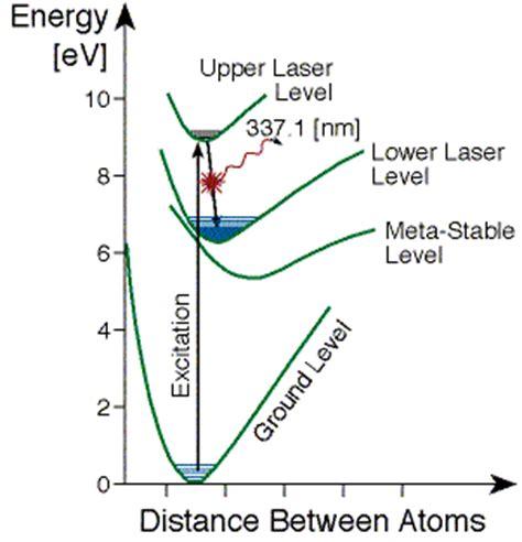 n2 energy level diagram rami arieli quot the laser adventure quot