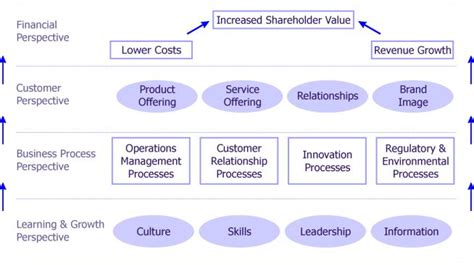 managing by strategic themes en español balanced scorecard success without the pitfalls