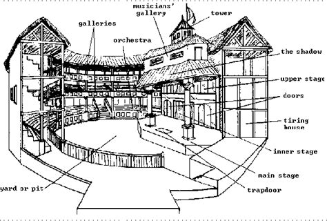 tiring house 26 awesome labeled diagram of the globe theatre shakespeare projects to try