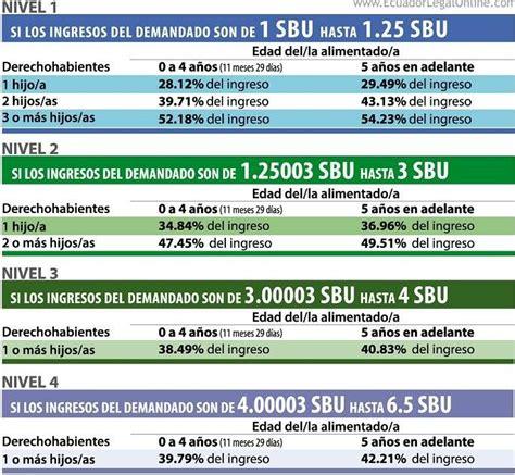 tabla de pensiones alimenticias en puerto rico pensi 243 n alimenticia del 2018 incrementar 237 a por aumento de