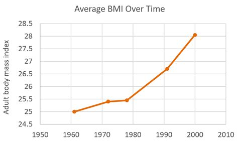 what is the average time a man last in bed whole health source more graphs of calorie intake vs bmi