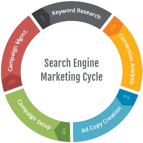 Search Engine Marketing Sem Search Search Engine Marketing Sem County Nj Jeff Bittner
